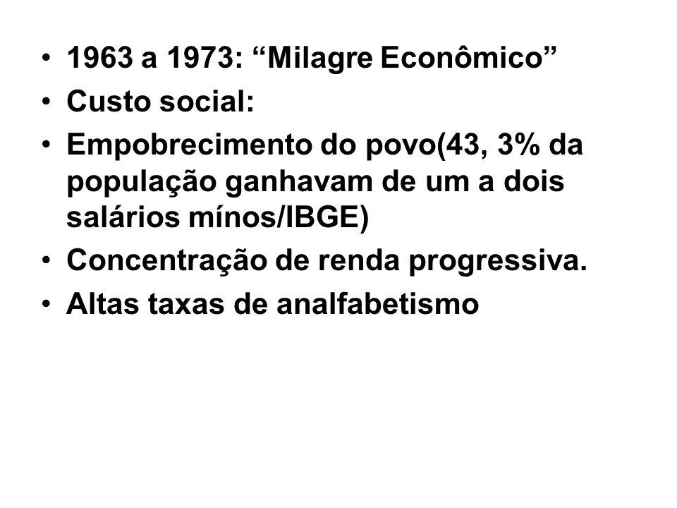 1963 a 1973: Milagre Econômico Custo social: Empobrecimento do povo(43, 3% da população ganhavam de um a dois salários mínos/IBGE) Concentração de ren