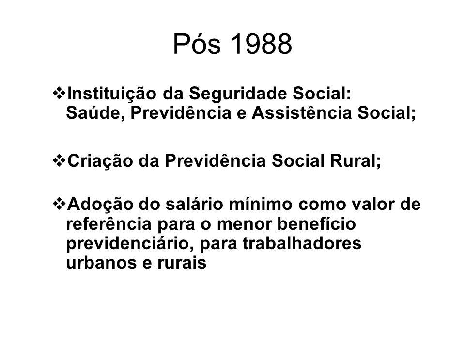 Pós 1988 Instituição da Seguridade Social: Saúde, Previdência e Assistência Social; Criação da Previdência Social Rural; Adoção do salário mínimo como