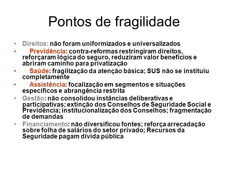 Pontos de fragilidade Direitos: não foram uniformizados e universalizados Previdência: contra-reformas restringiram direitos, reforçaram lógica do seg