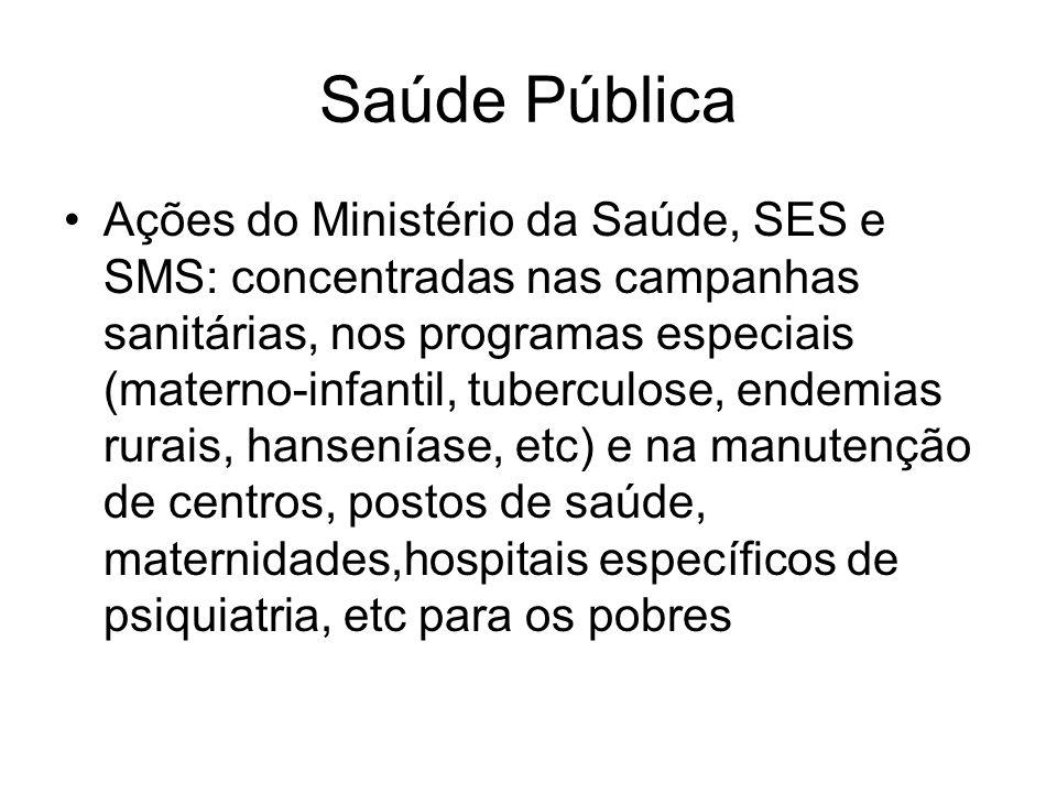 Saúde Pública Ações do Ministério da Saúde, SES e SMS: concentradas nas campanhas sanitárias, nos programas especiais (materno-infantil, tuberculose,