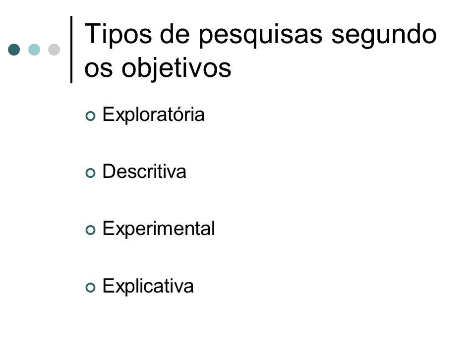 Tipos de pesquisas segundo os objetivos Exploratória Descritiva Experimental Explicativa