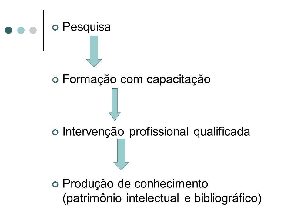 Pesquisa Formação com capacitação Intervenção profissional qualificada Produção de conhecimento (patrimônio intelectual e bibliográfico)
