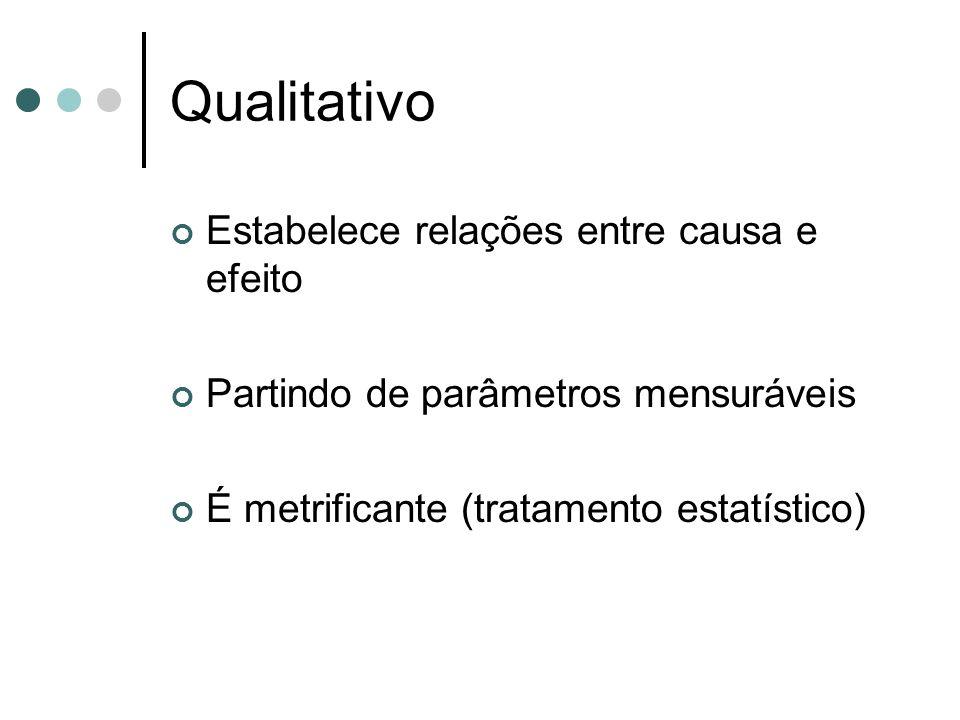 Qualitativo Estabelece relações entre causa e efeito Partindo de parâmetros mensuráveis É metrificante (tratamento estatístico)