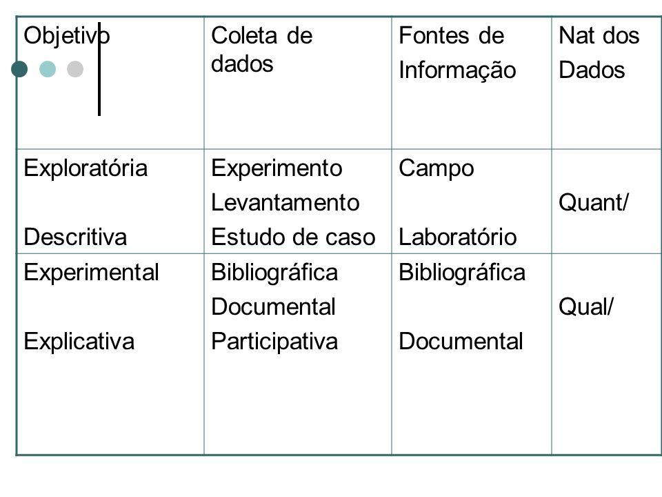 ObjetivoColeta de dados Fontes de Informação Nat dos Dados Exploratória Descritiva Experimento Levantamento Estudo de caso Campo Laboratório Quant/ Ex
