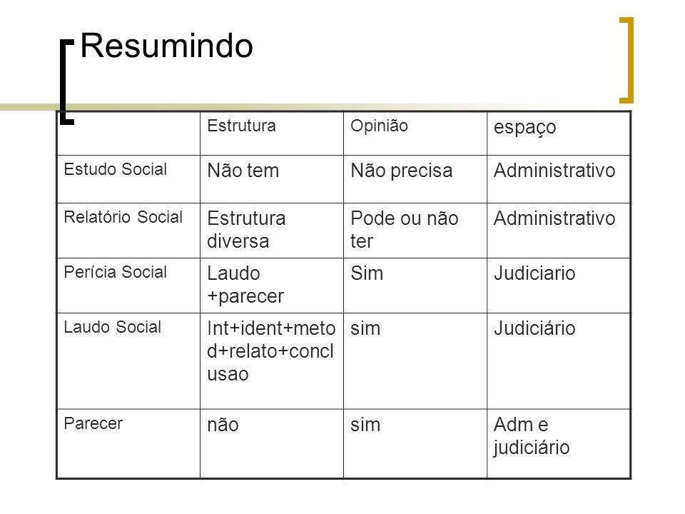 Resumindo EstruturaOpinião espaço Estudo Social Não temNão precisaAdministrativo Relatório Social Estrutura diversa Pode ou não ter Administrativo Per