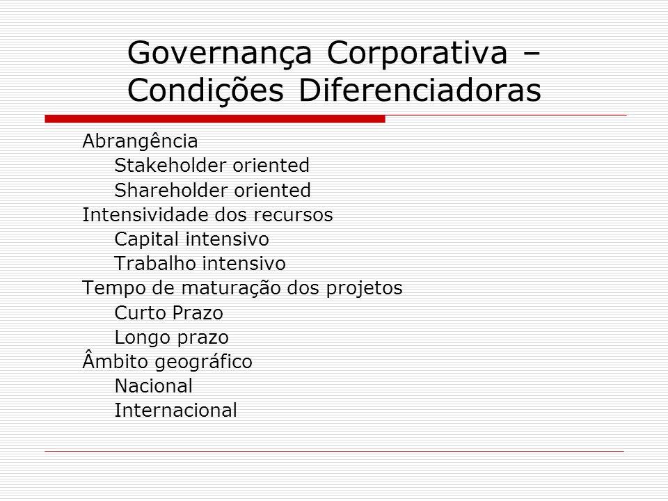 Governança Corporativa – Condições Diferenciadoras Abrangência Stakeholder oriented Shareholder oriented Intensividade dos recursos Capital intensivo