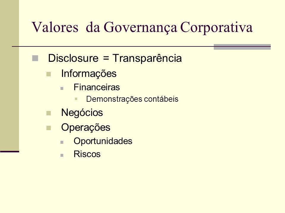Valores da Governança Corporativa Disclosure = Transparência Informações Financeiras Demonstrações contábeis Negócios Operações Oportunidades Riscos