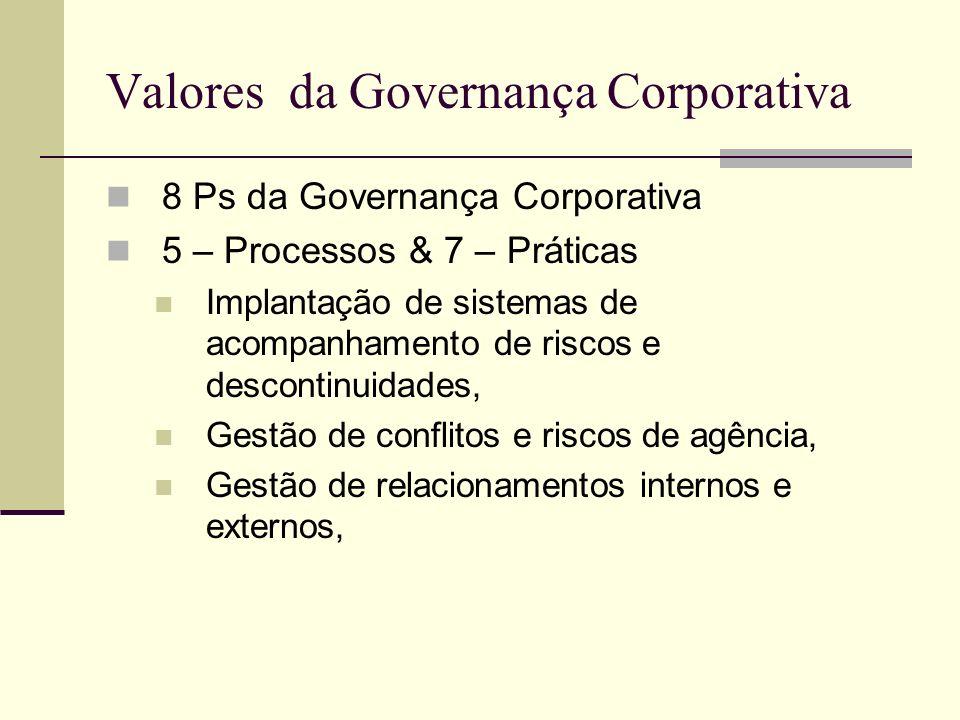 Valores da Governança Corporativa 8 Ps da Governança Corporativa 5 – Processos & 7 – Práticas Implantação de sistemas de acompanhamento de riscos e de