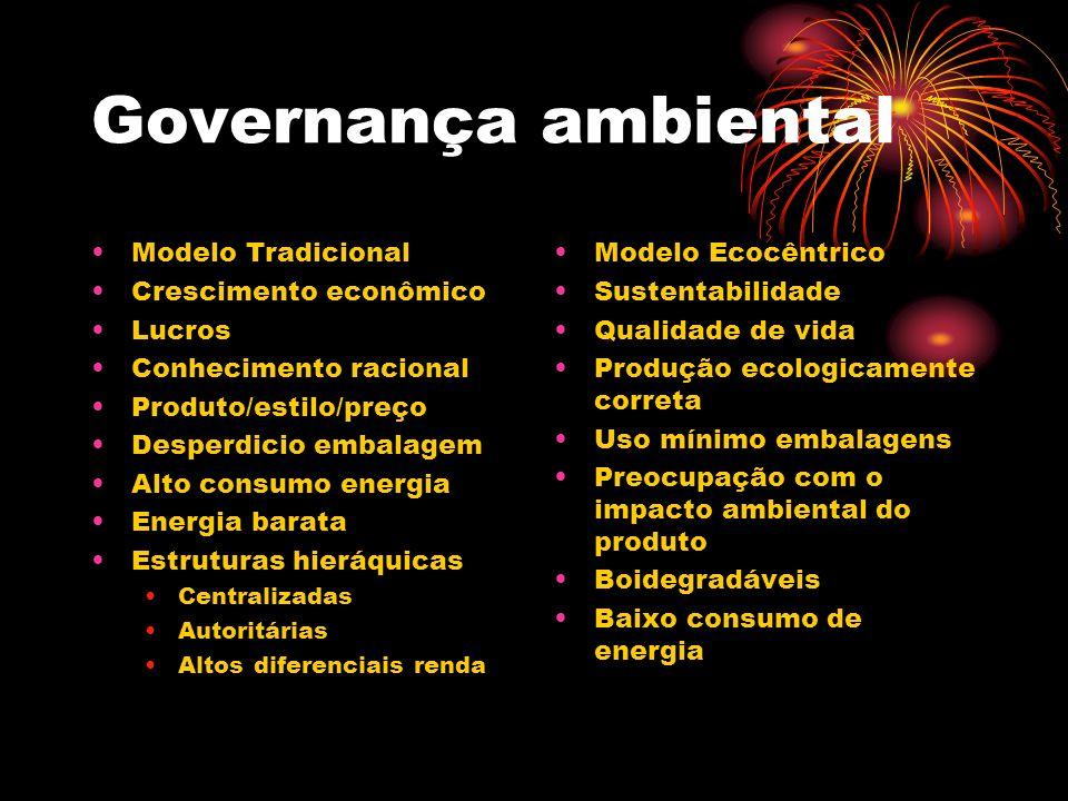 Governança Ambiental NBR 14001 Itens: Planejamento Procedimentos de identificação dos impactos ambientais; – Objetivos – Metas – programas