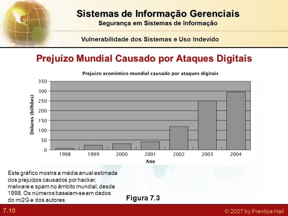7.10 © 2007 by Prentice Hall Prejuízo Mundial Causado por Ataques Digitais Figura 7.3 Este gráfico mostra a média anual estimada dos prejuízos causado
