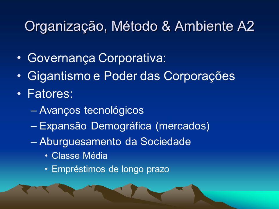 Organização, Método & Ambiente A2 Gigantismo e Poder das Corporações Impactos: 1 – Escala de Produção em série Redução de custos Ampliação do mercado consumidor Expansão econômica Ciclo de prosperidade
