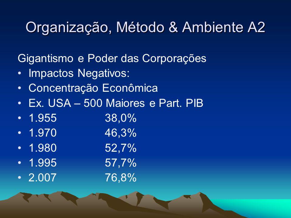 Organização, Método & Ambiente A2 Gigantismo e Poder das Corporações Impactos Negativos: Concentração Econômica O PIB das 500 maiores empresa americanas só não é maior que o PIB da União Européia