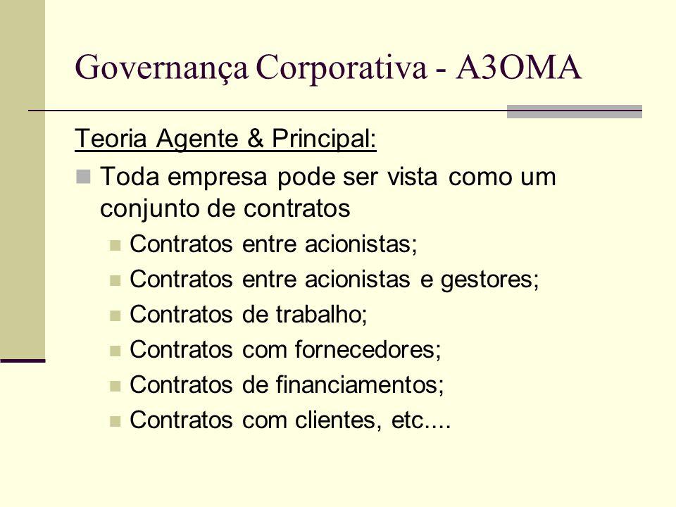 Governança Corporativa - A3OMA Teoria Agente & Principal: Toda empresa pode ser vista como um conjunto de contratos Contratos entre acionistas; Contra