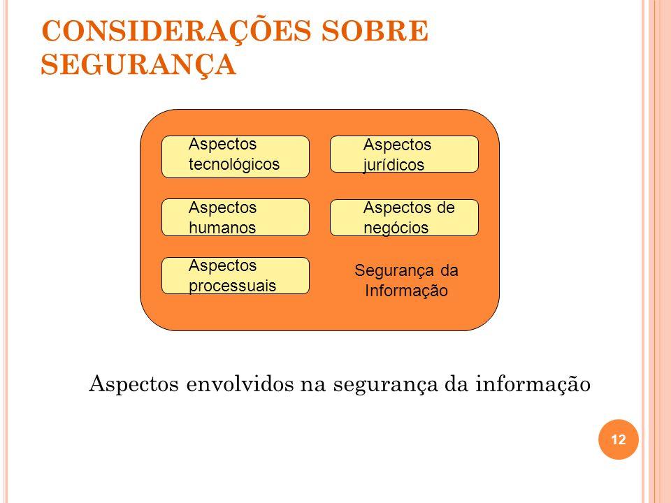 CONSIDERAÇÕES SOBRE SEGURANÇA Aspectos envolvidos na segurança da informação 12 Segurança da Informação Aspectos tecnológicos Aspectos jurídicos Aspec