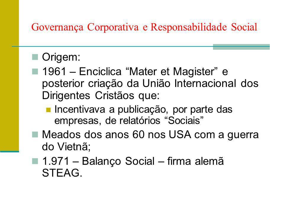 Governança Corporativa e Responsabilidade Social Origem: 1.972 – Balanço Social – firma francesa Singer.