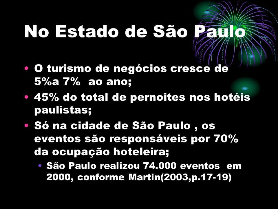 No Estado de São Paulo O turismo de negócios cresce de 5%a 7% ao ano; 45% do total de pernoites nos hotéis paulistas; Só na cidade de São Paulo, os ev