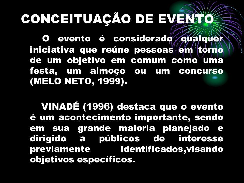 CONCEITUAÇÃO DE EVENTO O evento é considerado qualquer iniciativa que reúne pessoas em torno de um objetivo em comum como uma festa, um almoço ou um c