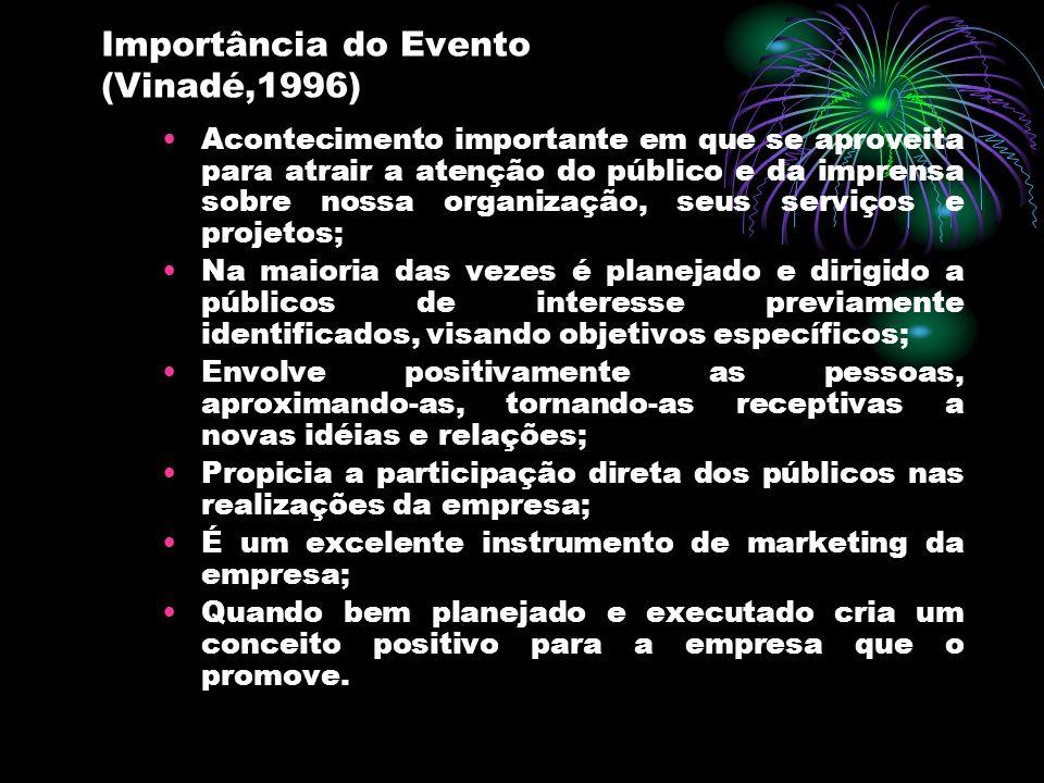 Importância do Evento (Vinadé,1996) Acontecimento importante em que se aproveita para atrair a atenção do público e da imprensa sobre nossa organizaçã