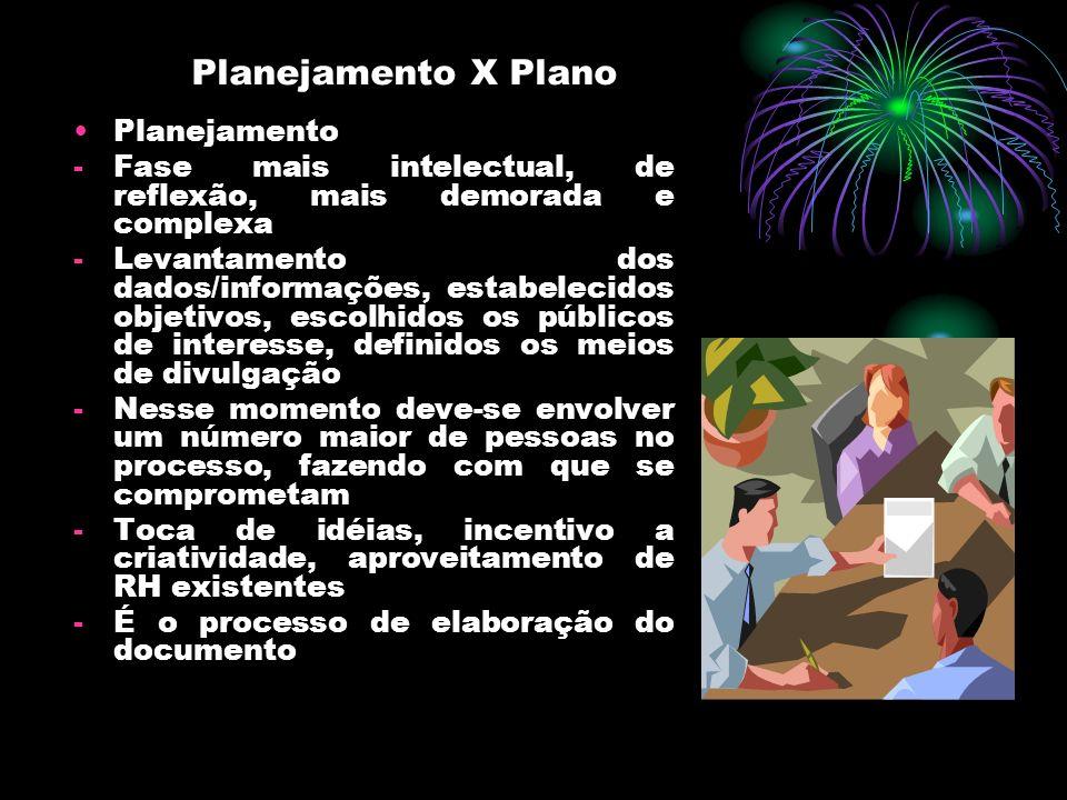 Planejamento X Plano Planejamento -Fase mais intelectual, de reflexão, mais demorada e complexa -Levantamento dos dados/informações, estabelecidos obj