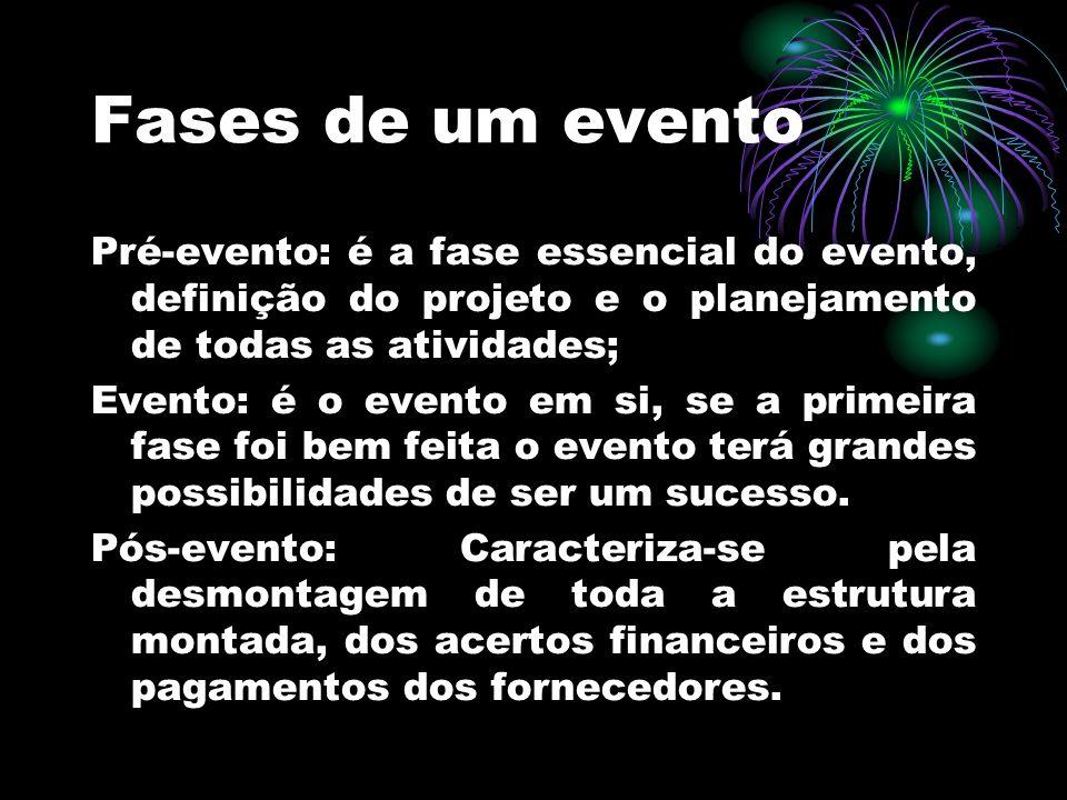 Fases de um evento Pré-evento: é a fase essencial do evento, definição do projeto e o planejamento de todas as atividades; Evento: é o evento em si, s