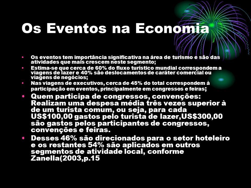 Os Eventos na Economia Os eventos tem importância significativa na área de turismo e são das atividades que mais crescem neste segmento; Estima-se que