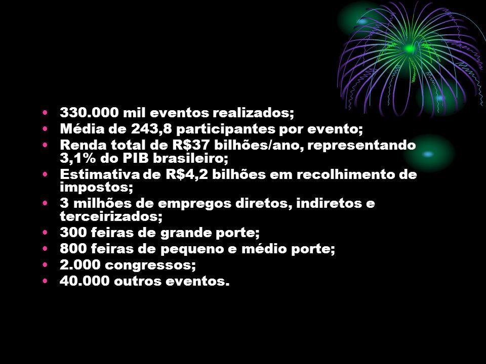 330.000 mil eventos realizados; Média de 243,8 participantes por evento; Renda total de R$37 bilhões/ano, representando 3,1% do PIB brasileiro; Estima