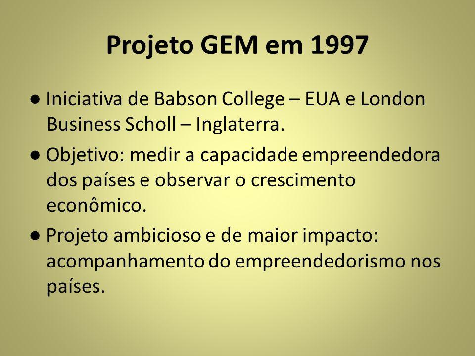 Projeto GEM em 1997 Iniciativa de Babson College – EUA e London Business Scholl – Inglaterra. Objetivo: medir a capacidade empreendedora dos países e
