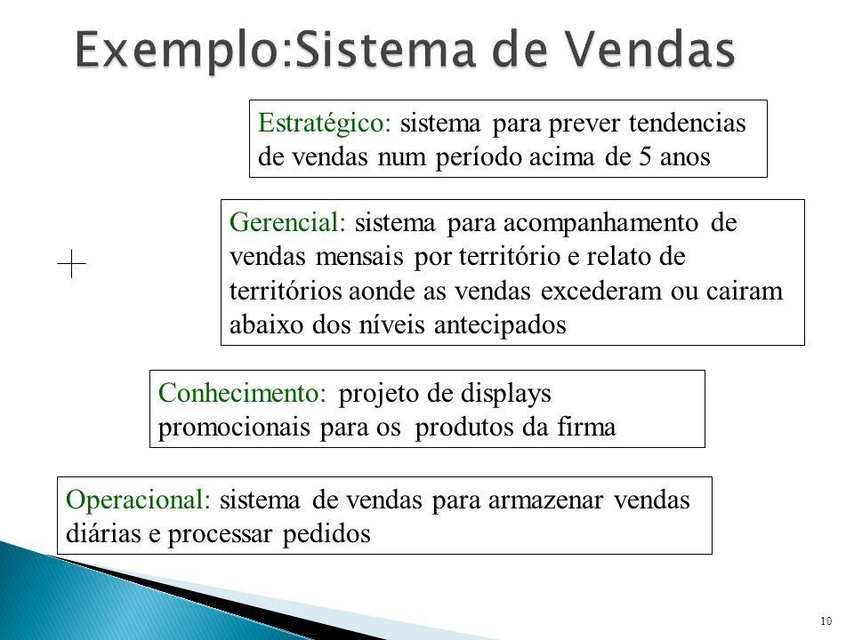 10 Estratégico: sistema para prever tendencias de vendas num período acima de 5 anos Gerencial: sistema para acompanhamento de vendas mensais por terr