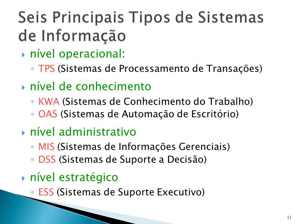 nível operacional: TPS (Sistemas de Processamento de Transações) nível de conhecimento KWA (Sistemas de Conhecimento do Trabalho) OAS (Sistemas de Aut