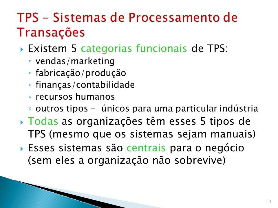 Existem 5 categorias funcionais de TPS: vendas/marketing fabricação/produção finanças/contabilidade recursos humanos outros tipos - únicos para uma pa