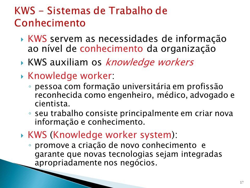 KWS servem as necessidades de informação ao nível de conhecimento da organização KWS auxiliam os knowledge workers Knowledge worker: pessoa com formaç