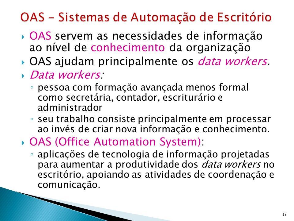 OAS servem as necessidades de informação ao nível de conhecimento da organização OAS ajudam principalmente os data workers. Data workers: pessoa com f