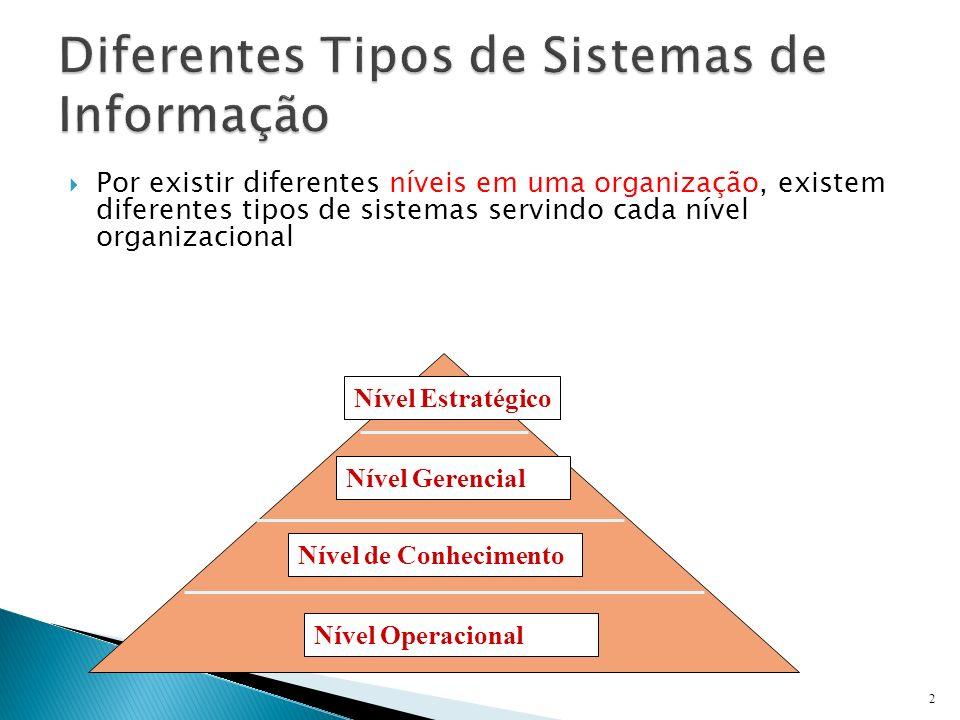 Por existir diferentes níveis em uma organização, existem diferentes tipos de sistemas servindo cada nível organizacional 2 Nível Estratégico Nível Ge