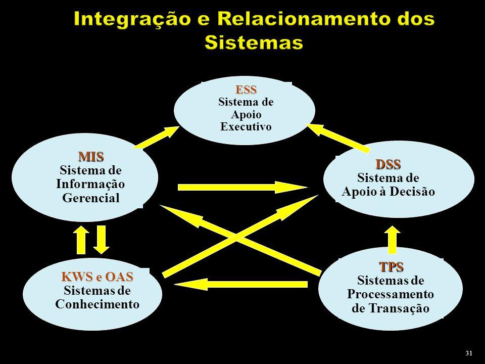 31 ESS Sistema de Apoio Executivo KWS e OAS Sistemas de Conhecimento TPS Sistemas de Processamento de Transação MIS Sistema de Informação Gerencial DS