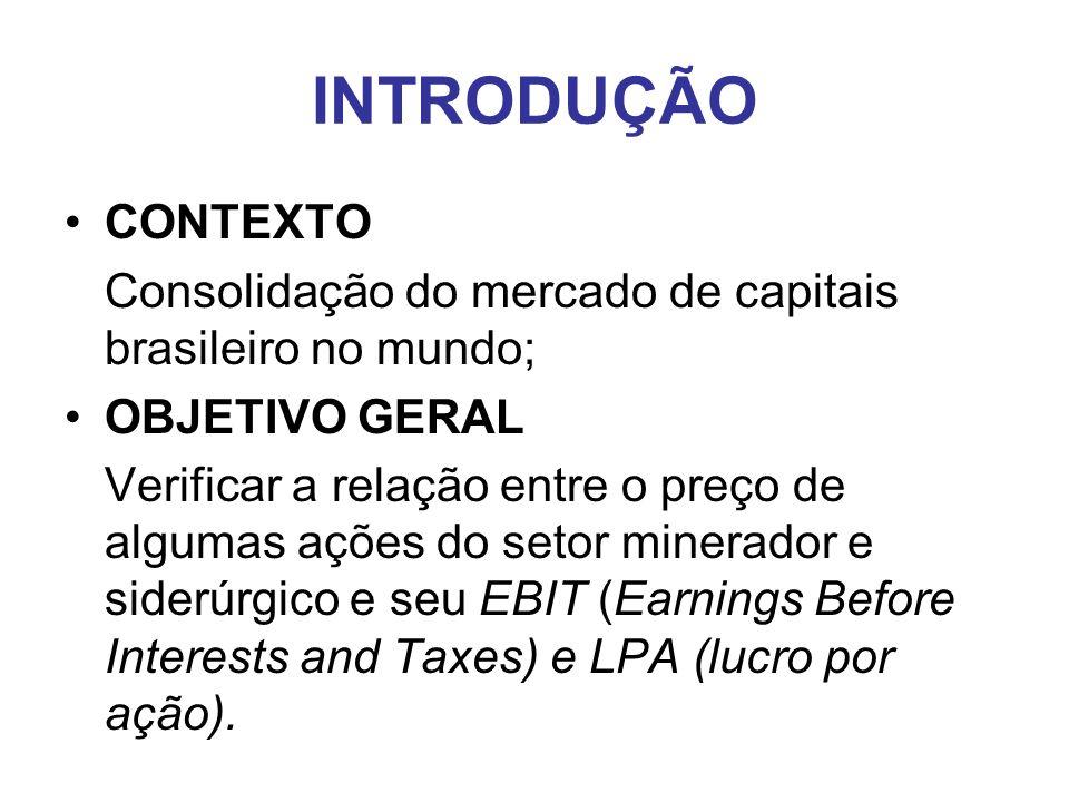INTRODUÇÃO CONTEXTO Consolidação do mercado de capitais brasileiro no mundo; OBJETIVO GERAL Verificar a relação entre o preço de algumas ações do seto