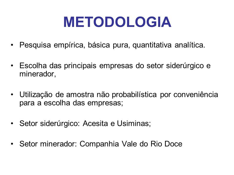 METODOLOGIA Pesquisa empírica, básica pura, quantitativa analítica. Escolha das principais empresas do setor siderúrgico e minerador, Utilização de am