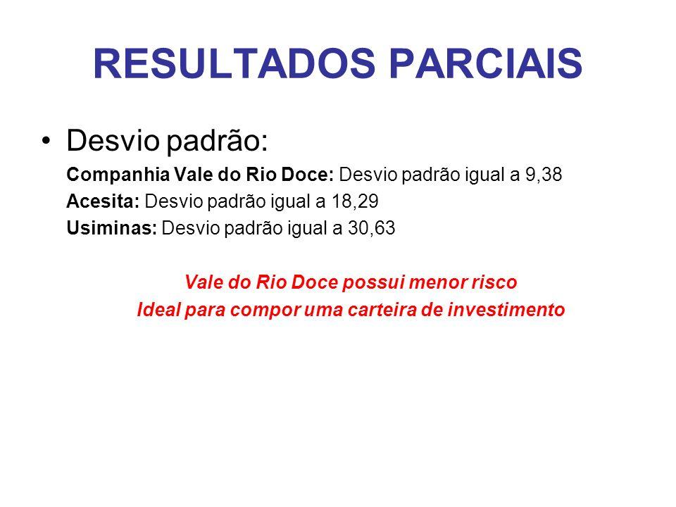 RESULTADOS PARCIAIS Desvio padrão: Companhia Vale do Rio Doce: Desvio padrão igual a 9,38 Acesita: Desvio padrão igual a 18,29 Usiminas: Desvio padrão