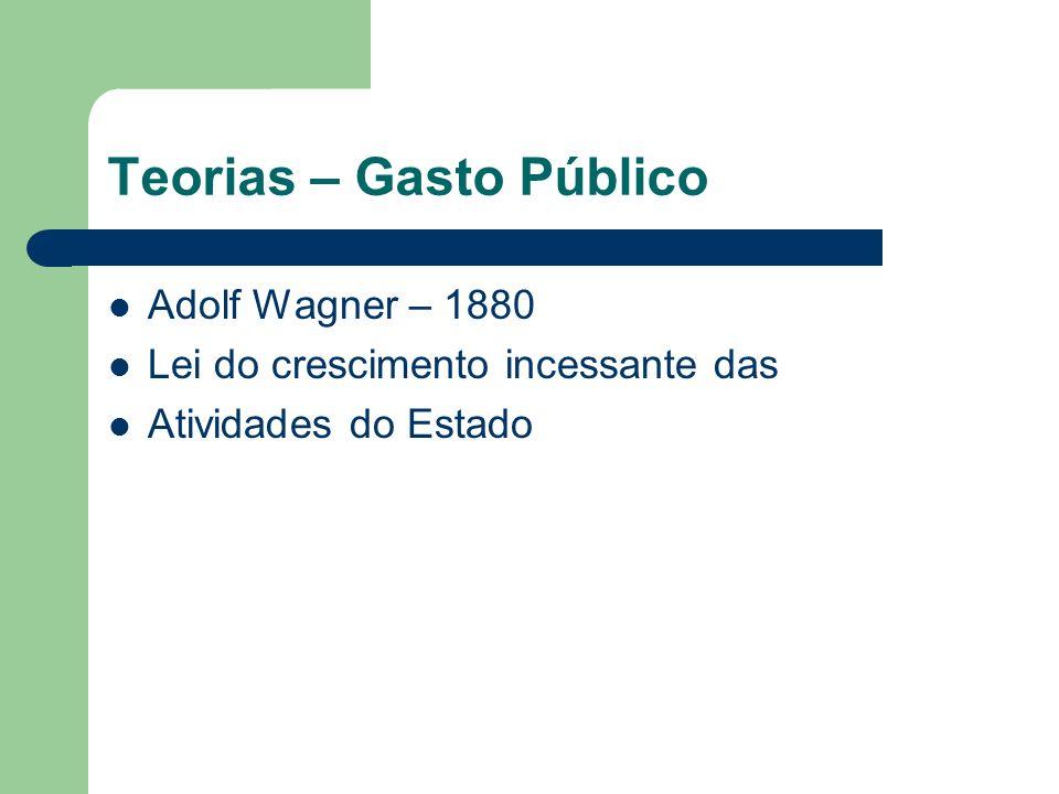 Teorias – Gasto Público Adolf Wagner – 1880 Lei do crescimento incessante das Atividades do Estado