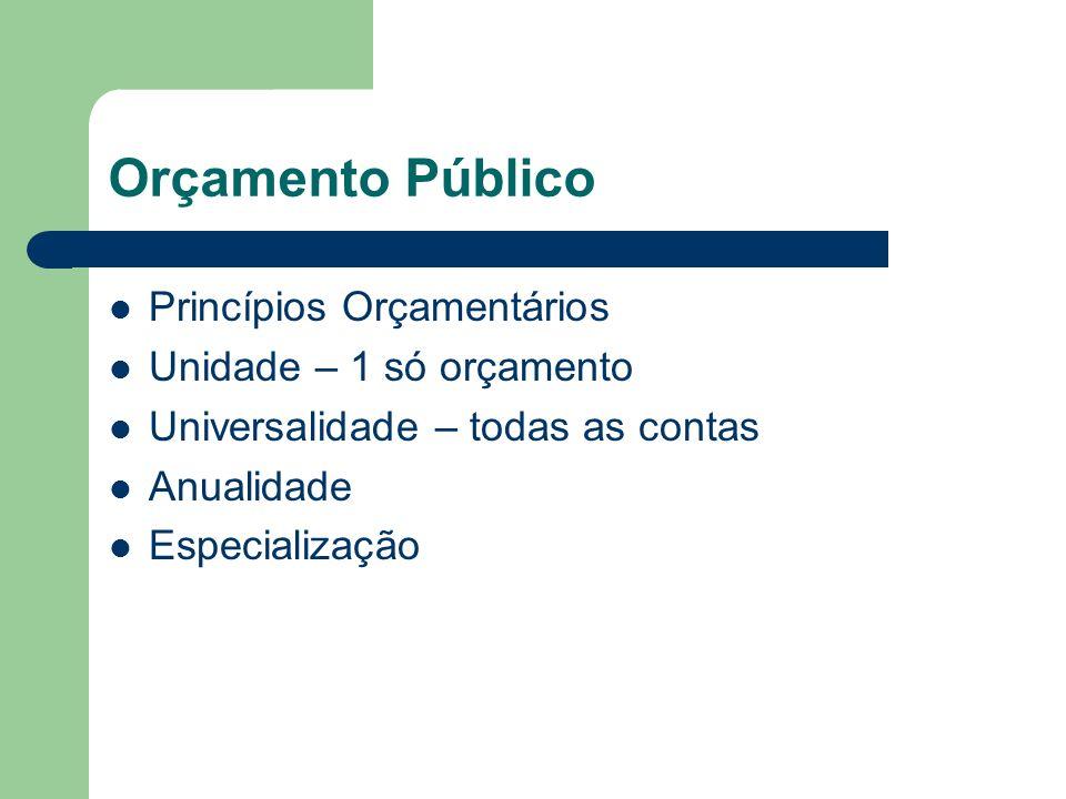 Orçamento Público Princípios Orçamentários Unidade – 1 só orçamento Universalidade – todas as contas Anualidade Especialização