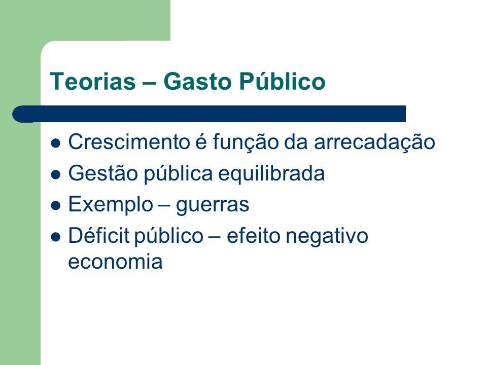 Teorias – Gasto Público Crescimento é função da arrecadação Gestão pública equilibrada Exemplo – guerras Déficit público – efeito negativo economia