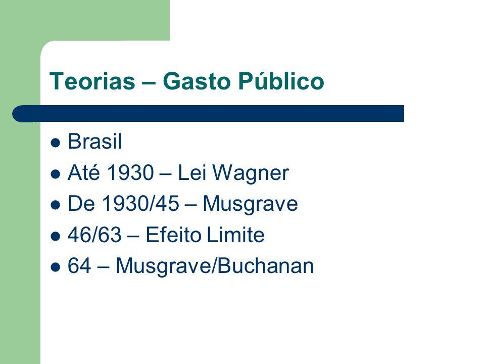 Teorias – Gasto Público Brasil Até 1930 – Lei Wagner De 1930/45 – Musgrave 46/63 – Efeito Limite 64 – Musgrave/Buchanan
