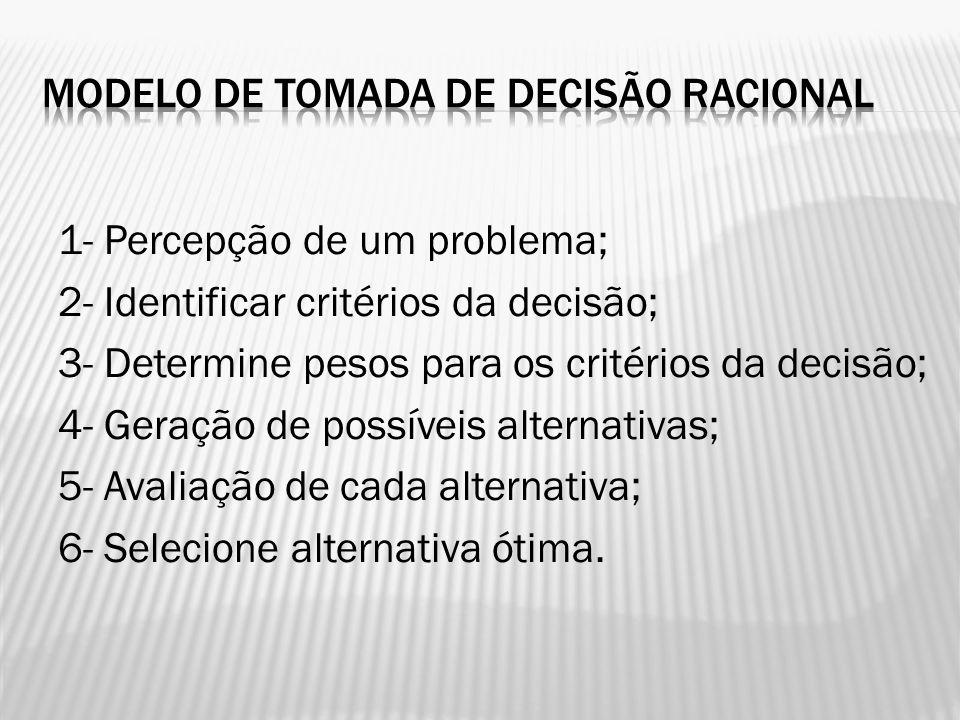 1- Percepção de um problema; 2- Identificar critérios da decisão; 3- Determine pesos para os critérios da decisão; 4- Geração de possíveis alternativa