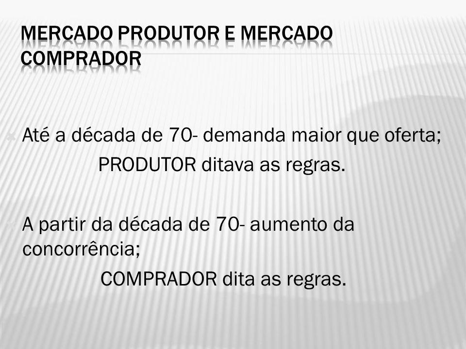 Até a década de 70- demanda maior que oferta; PRODUTOR ditava as regras. A partir da década de 70- aumento da concorrência; COMPRADOR dita as regras.