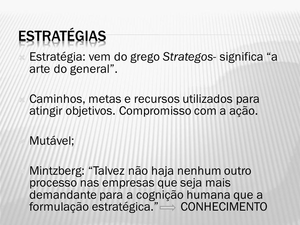 Estratégia: vem do grego Strategos- significa a arte do general. Caminhos, metas e recursos utilizados para atingir objetivos. Compromisso com a ação.