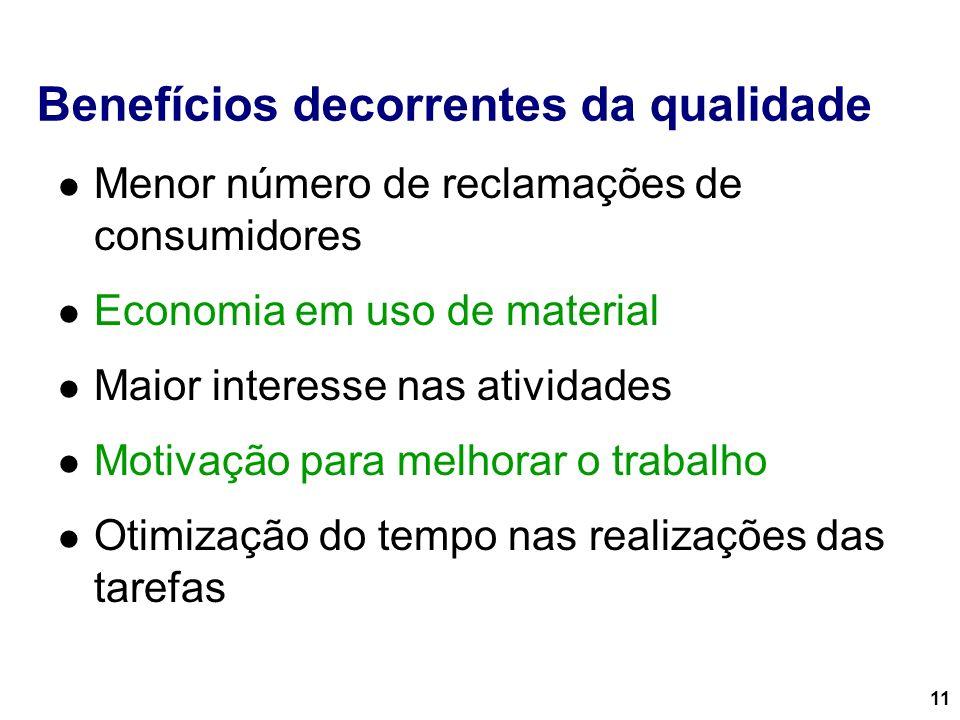 11 Benefícios decorrentes da qualidade Menor número de reclamações de consumidores Economia em uso de material Maior interesse nas atividades Motivaçã