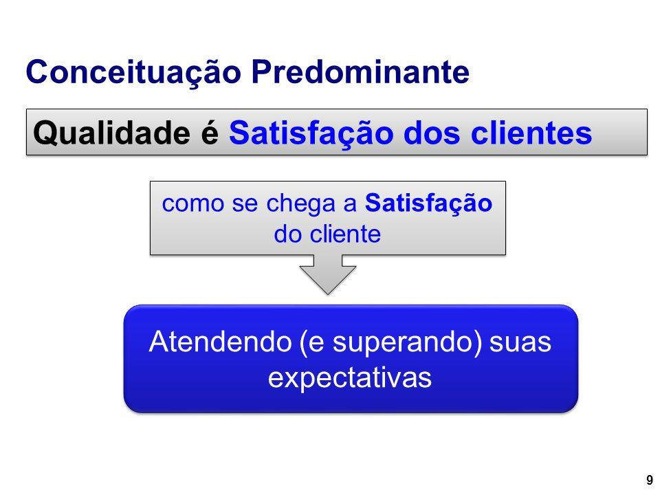 Conceituação Predominante 9 Qualidade é Satisfação dos clientes como se chega a Satisfação do cliente Atendendo (e superando) suas expectativas