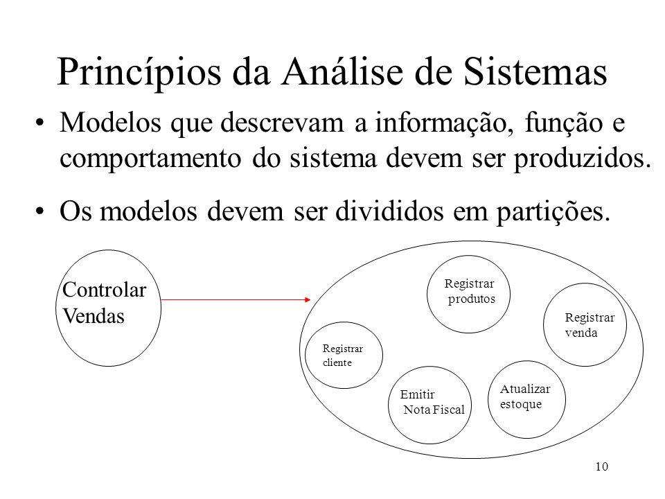 10 Princípios da Análise de Sistemas Modelos que descrevam a informação, função e comportamento do sistema devem ser produzidos.