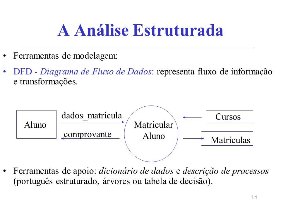 14 A Análise Estruturada Ferramentas de modelagem: DFD - Diagrama de Fluxo de Dados: representa fluxo de informação e transformações.