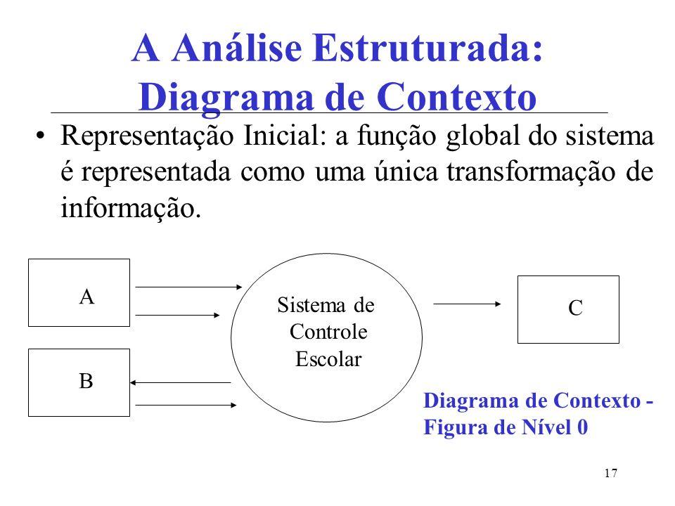 17 A Análise Estruturada: Diagrama de Contexto Representação Inicial: a função global do sistema é representada como uma única transformação de informação.