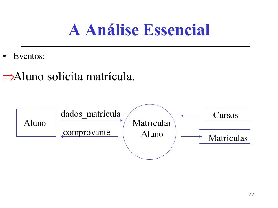 22 A Análise Essencial Eventos: Aluno solicita matrícula.